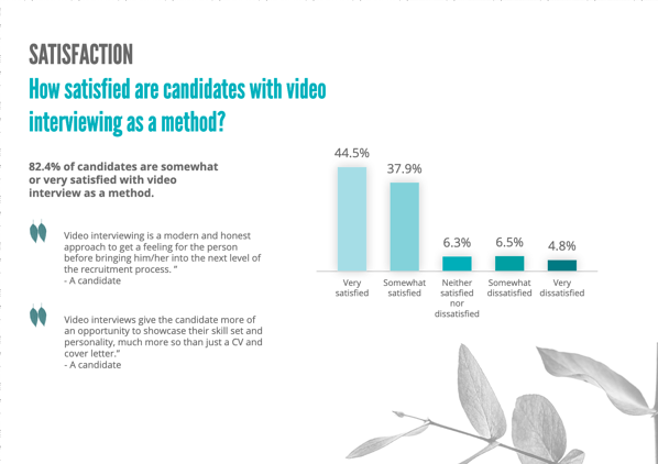 Candidate satisfaction with video interviews