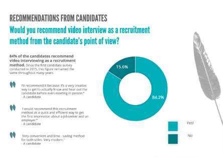 Candidates recommend video interviews