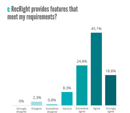 RECRIGHT PROVIDES FEATURES