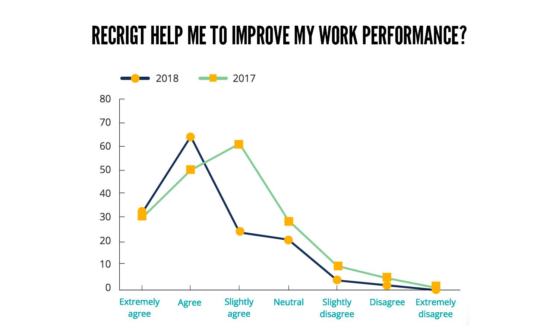 RECRIGHT WORK PERFORMANCE