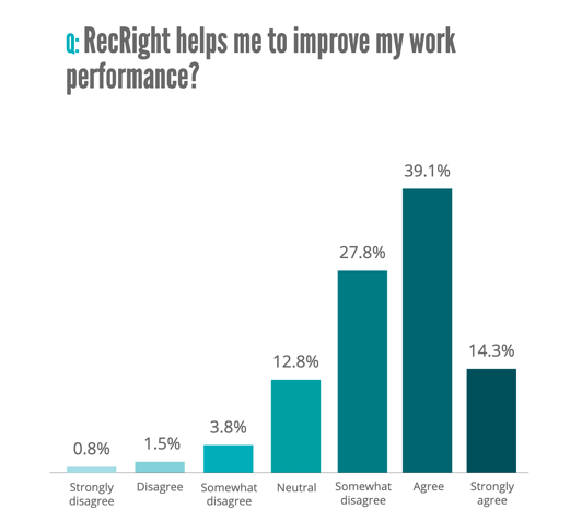 RECRIGHT WORK PERFORMANCE