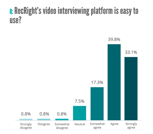 Recrights video interview tool is easy to use-1-1