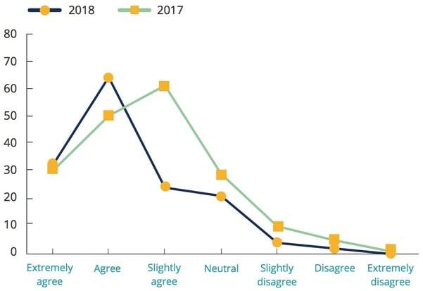 Recruiter-Survey-2018_workperformance