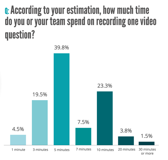 63.9% of recruiters spend 5 minutes or less recording one video question