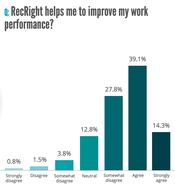 recright-helps-improve-work-performance