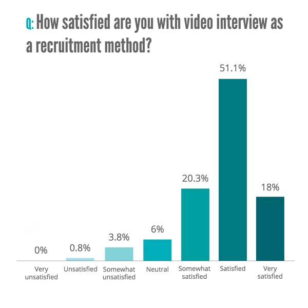 recruiter satisfaction with video interviews