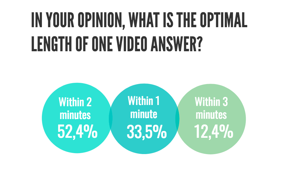 Video answer length-1
