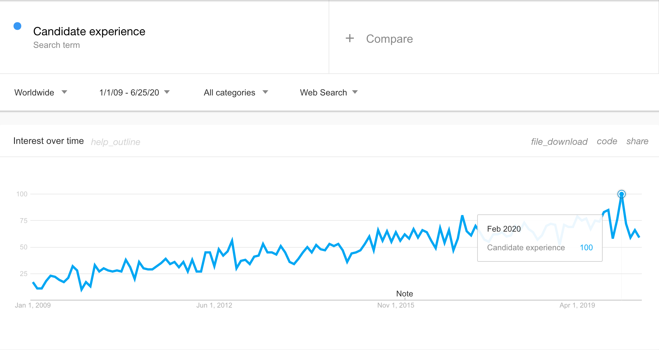 candidate experience google trends