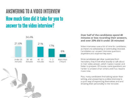 candidates spend less than 40 minutes on participating in video interviews