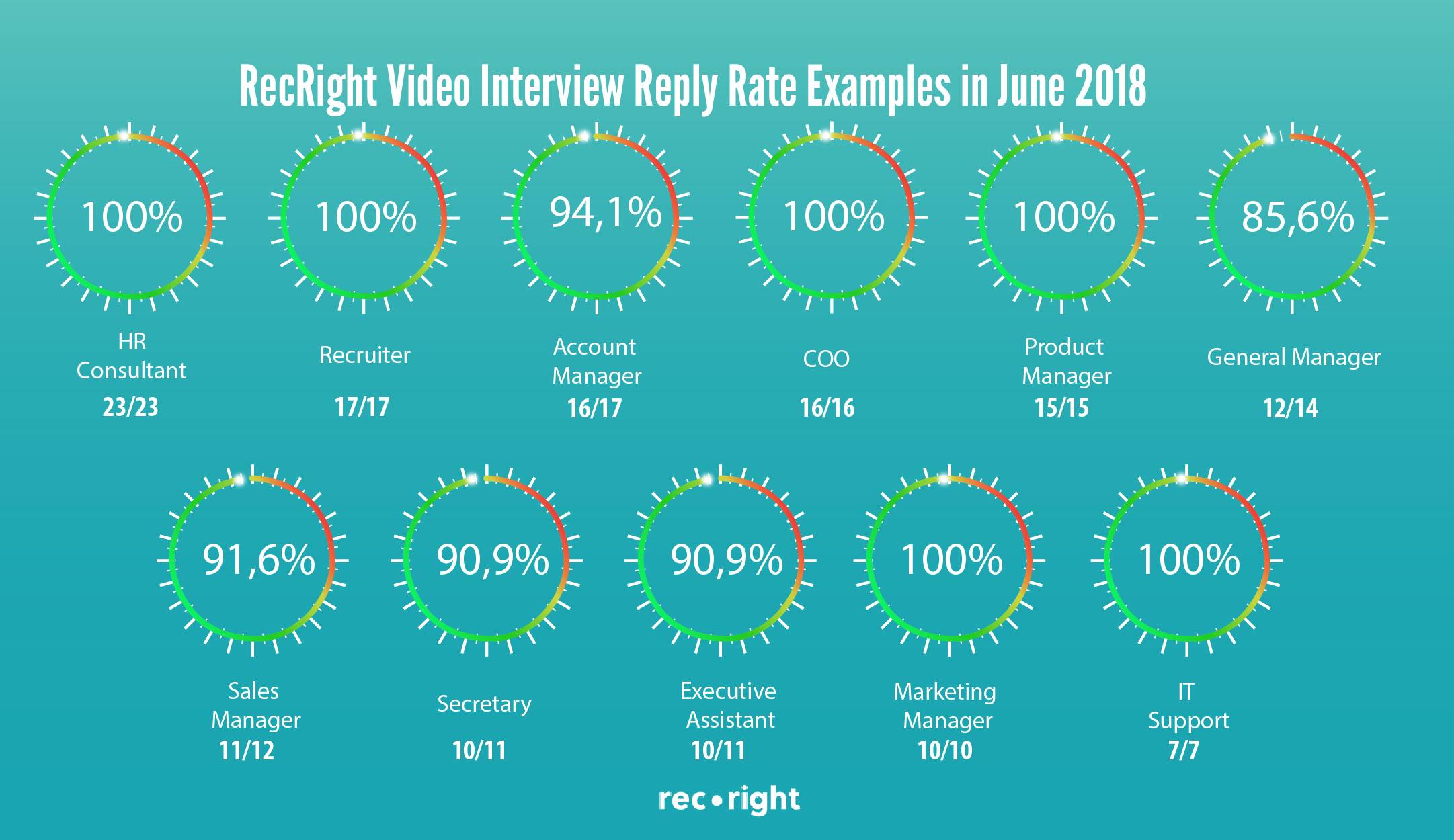 reply-rates-Recright