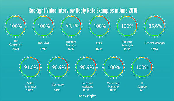 video-interview-reply-rate